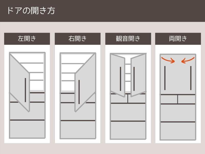 冷蔵庫をドアの開き方から選ぶ