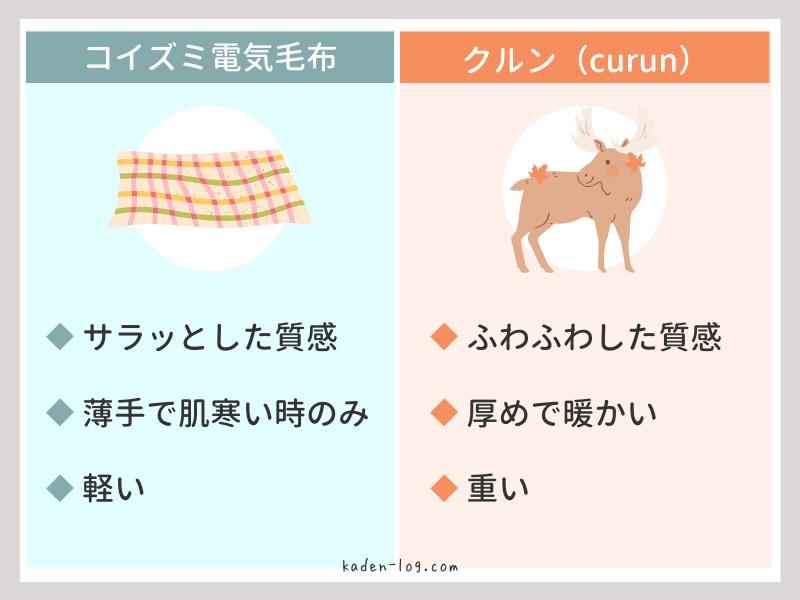 コイズミ電気毛布と着る電気毛布クルン(curun)をおすすめする方