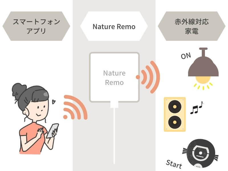 nature remo miniの使い方
