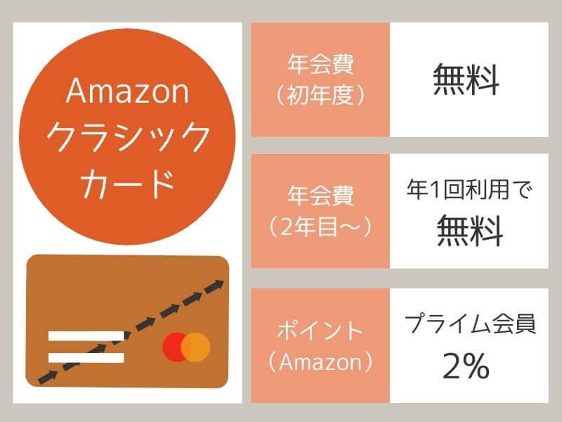 Amazonのクレジットカード情報