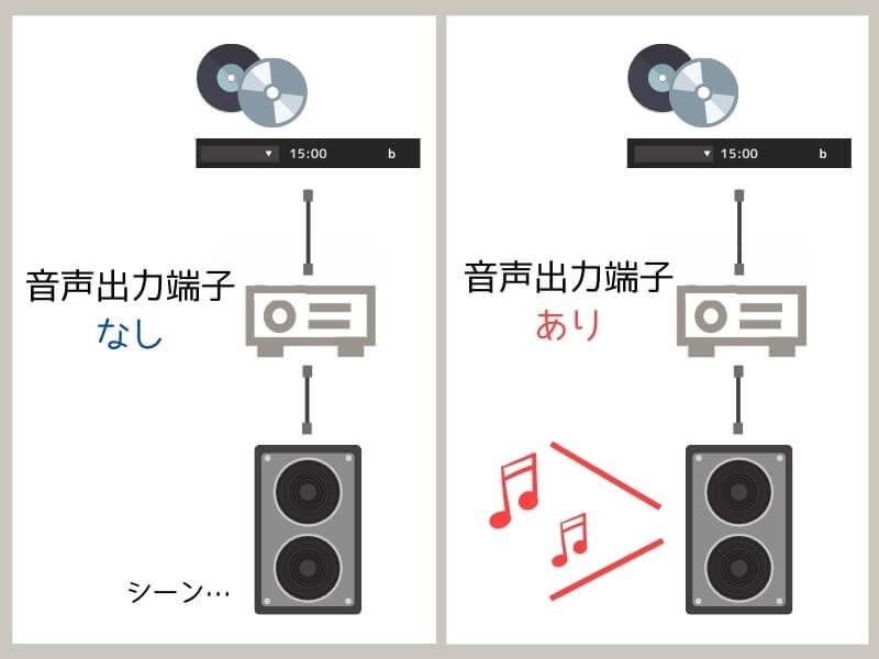 プロジェクターの音声出力端子の違い