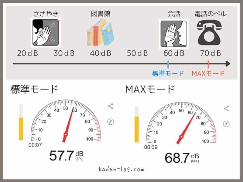 ダイソンV7スリムのMAXモードは動作音がうるさい