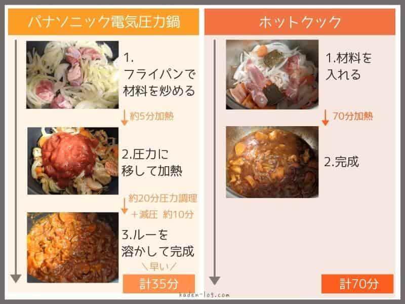 パナソニックの電気圧力鍋とホットクックの無水カレーレシピの違いを比較