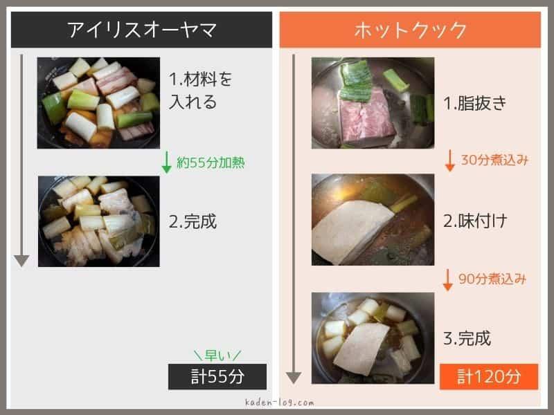アイリスオーヤマ電気圧力鍋とホットクックで豚の角煮の調理方法・手間の違いを比較
