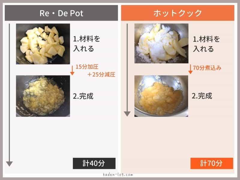 自動調理鍋ホットクックと電気圧力鍋Re・De Pot(リデポット)のりんごジャムレシピの作り方の違いを比較