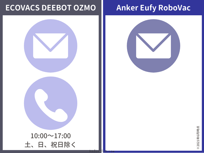 ECOVACS DEEBOT OZMOシリーズはメール・電話で問い合わせ可能