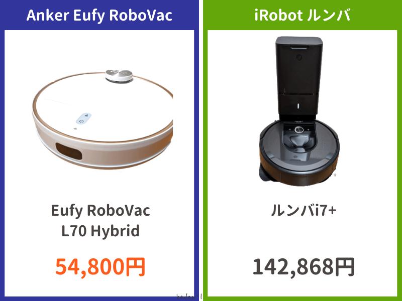 Anker Eufy RoboVacはiRobot ルンバと比較して価格が安い