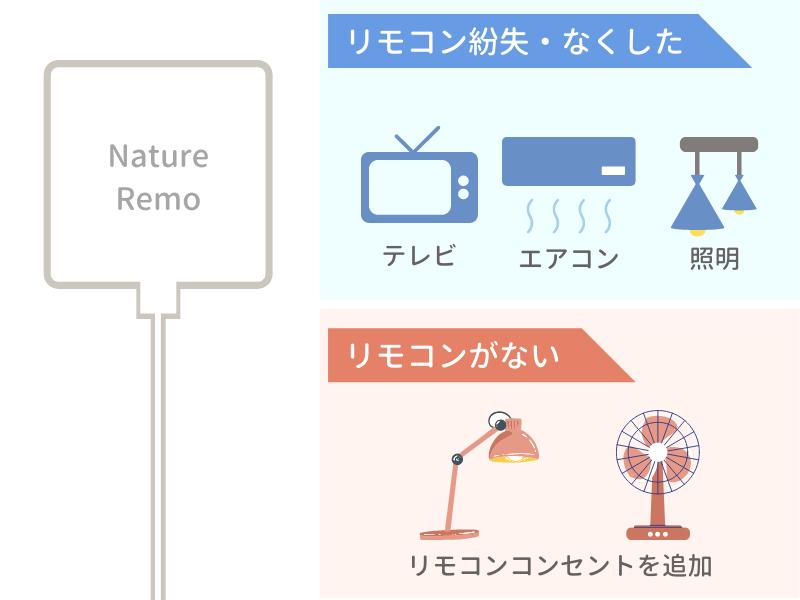 Nature Remoはリモコンがない・紛失した状態でも登録可能