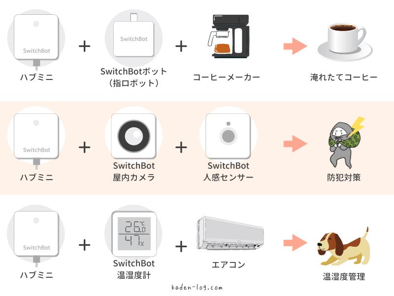 SwitchBot Hub Mini(スイッチボット ハブミニ)は他製品との組み合わせでカスタマイズ性が高い